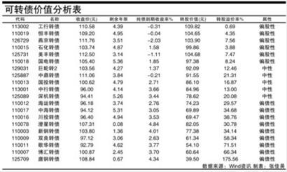 可转债�F分析表
