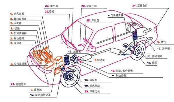 三包法中汽车质保范围有哪些 别被4S店忽悠
