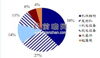 航空发动机/图表1:民用客机航空发动机价值占比(单位:%)