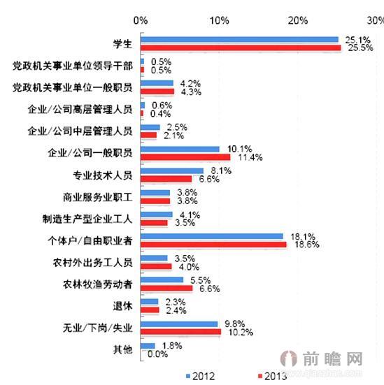 2012-2013年中国网民职业结构
