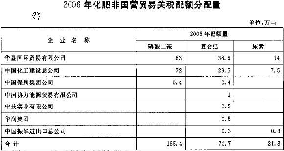 中华人民共和国商务部公告2005年第111号,公布2006年化肥进口关税
